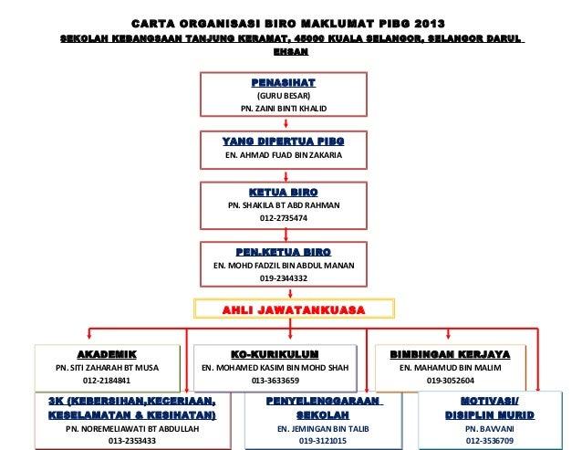 CARTA ORGANISASI BIRO MAKLUMAT PIBG 2013 SEKOLAH KEBANGSAAN TANJUNG KERAMAT, 45000 KUALA SELANGOR, SELANGOR DARUL EHSAN 3K...