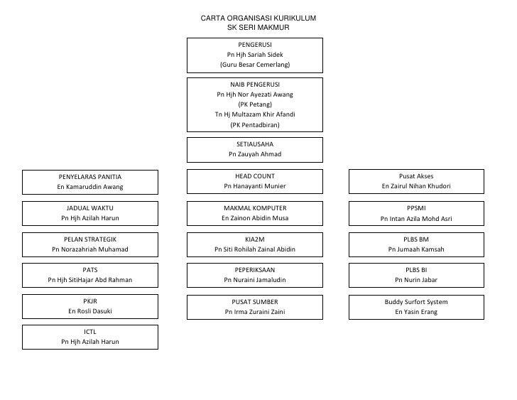 PENGERUSIPn Hjh Sariah Sidek(Guru Besar Cemerlang)CARTA ORGANISASI KURIKULUMSK SERI MAKMUR<br />Buddy Surfort SystemEn Yas...