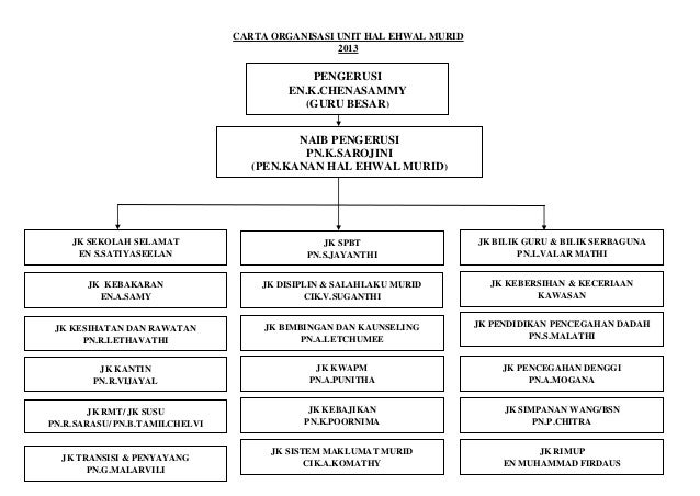 CARTA ORGANISASI UNIT HAL EHWAL MURID                                                 2013                                ...