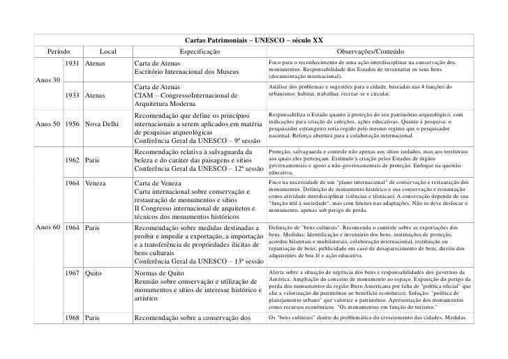 Cartas Patrimoniais – UNESCO – século XX   Período             Local                  Especificação                       ...