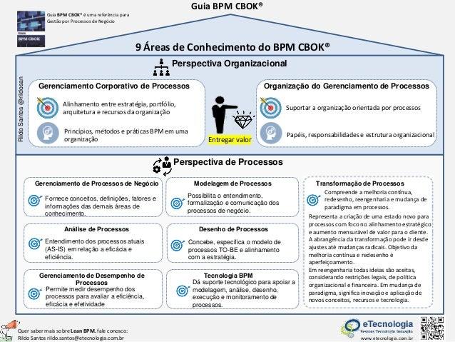 Guia BPM CBOK� Perspectiva Organizacional Gerenciamento Corporativo de Processos Organiza��o do Gerenciamento de Processos...