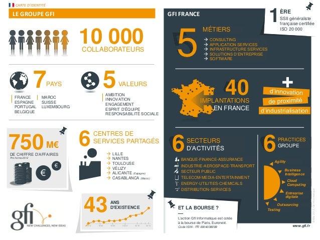 © 2011 – Gfi InformatiqueGFI FRANCELE GROUPE GFIMÉTIERSET LA BOURSE ?—L'action Gfi Informatique est cotéeà la bourse de Pa...