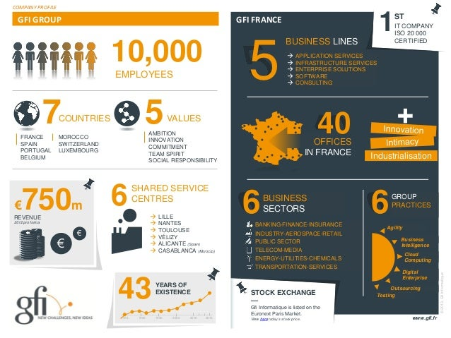© 2011 – Gfi InformatiqueGFI FRANCEGFI GROUPBUSINESS LINESSTOCK EXCHANGE—Gfi Informatique is listed on theEuronext Paris M...