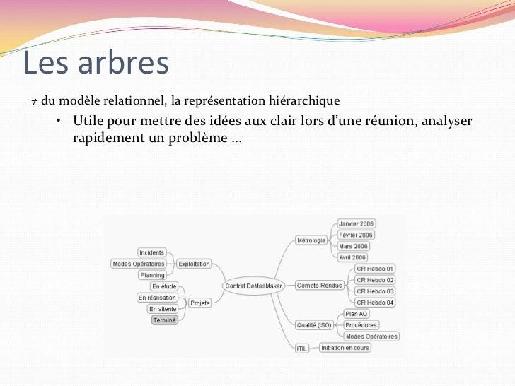 Les arbres<br />≠ du modèle relationnel, la représentation hiérarchique<br /><ul><li>Utile pour mettre des idées aux clair...