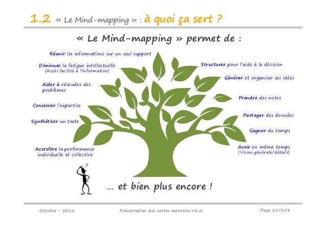 mindmap pour cocon semantique