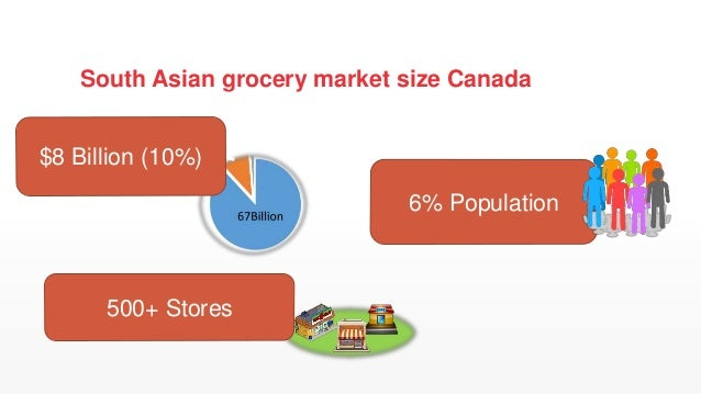 Cartly Online Grocery Store Canada