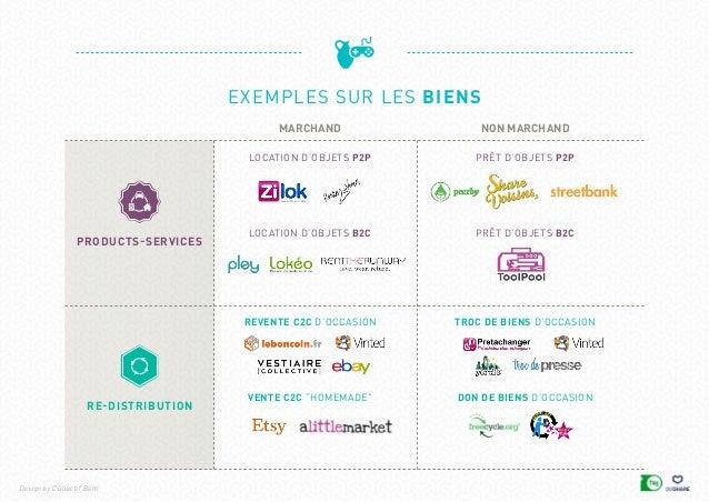 Sharevolution Cartographie Des Acteurs De La Consommation Collabora