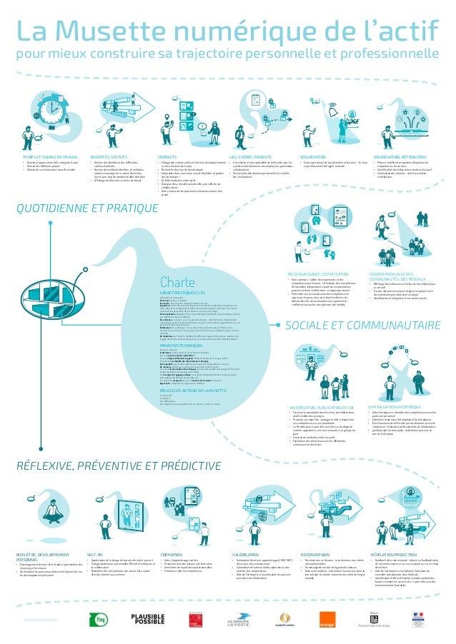 CharteCaractéristiques clés La Musette est un dispositif : Personnel, centré sur l'individu ; Souverain : de la propriété ...