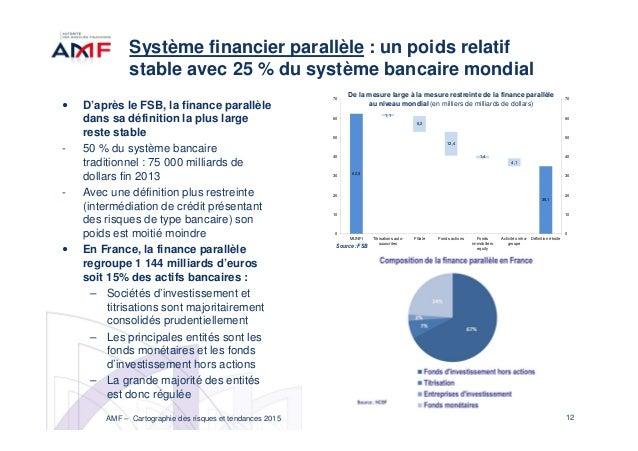Cartographie des risques 2015 for Chambre de compensation bancaire