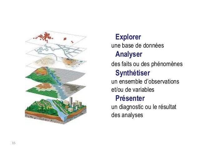 Information spatiale • Localisation (X, Y, et éventuellement Z) • Forme (point, ligne, polygone) Information thématique • ...