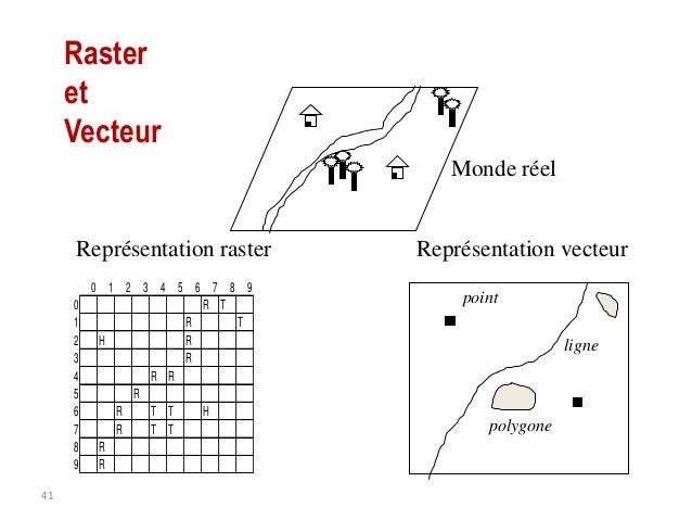 Quelques définitions  • Les Points – définissent des localisations d'éléments séparés pour des phénomènes géographiques tr...