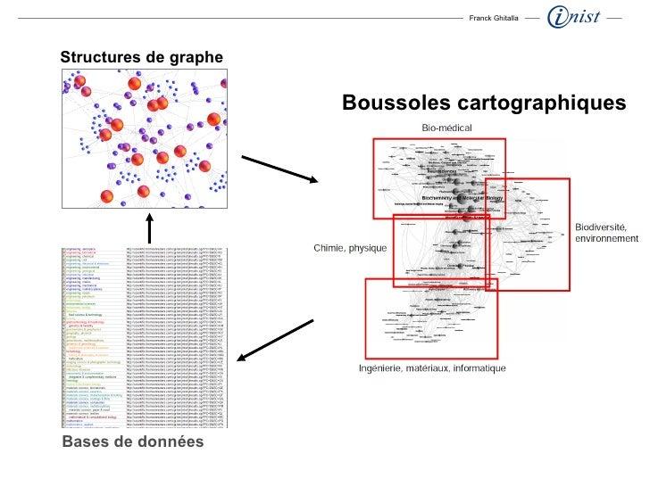 Franck Ghitalla Bases de données Structures de graphe Boussoles cartographiques