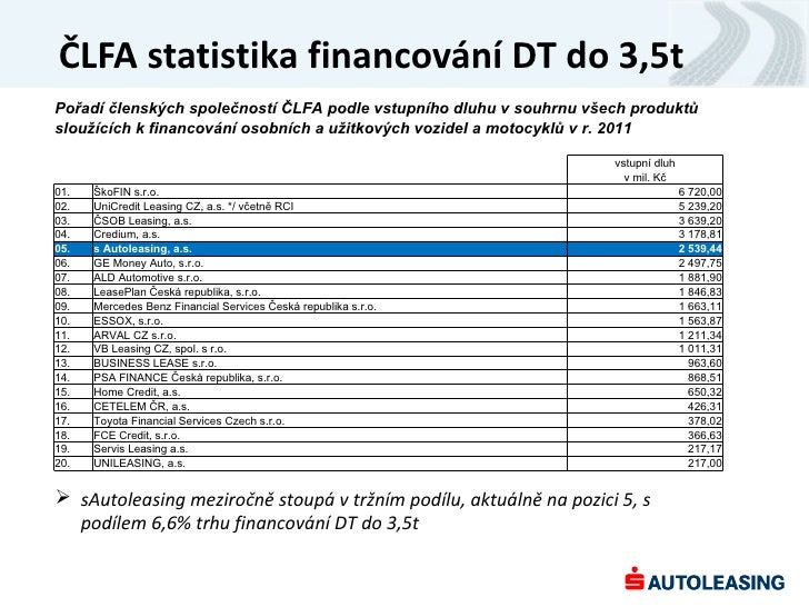 ČLFA statistika financování DT do 3,5tPořadí členských společností ČLFA podle vstupního dluhu v souhrnu všech produktůslou...