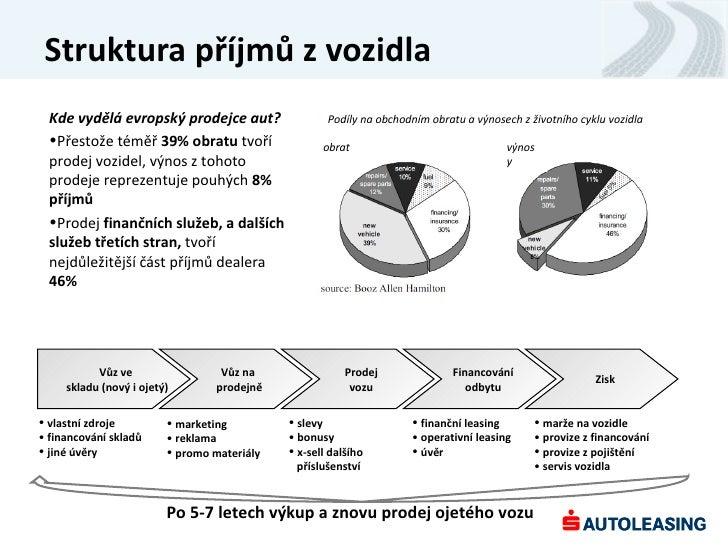 Struktura příjmů z vozidla  Kde vydělá evropský prodejce aut?                  Podíly na obchodním obratu a výnosech z živ...