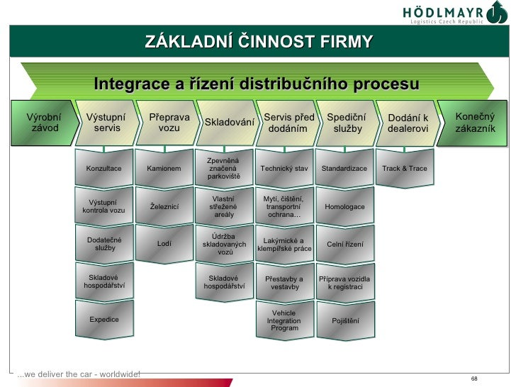 ZÁKLADNÍ ČINNOST FIRMY                     Integrace a řízení distribučního procesu  Výrobní          Výstupní          Př...