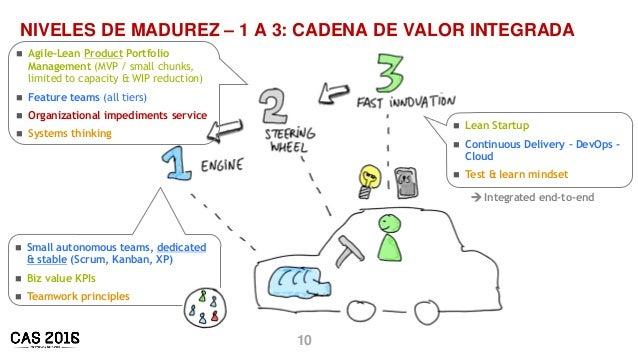 10 NIVELES DE MADUREZ – 1 A 3: CADENA DE VALOR INTEGRADA  Agile-Lean Product Portfolio Management (MVP / small chunks, li...