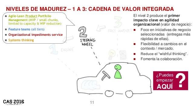 11 NIVELES DE MADUREZ – 1 A 3: CADENA DE VALOR INTEGRADA El nivel 2 produce el primer impacto clave en agilidad organizaci...