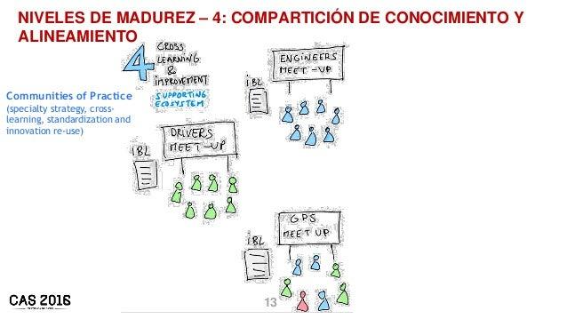 13 NIVELES DE MADUREZ – 4: COMPARTICIÓN DE CONOCIMIENTO Y ALINEAMIENTO Communities of Practice (specialty strategy, cross-...