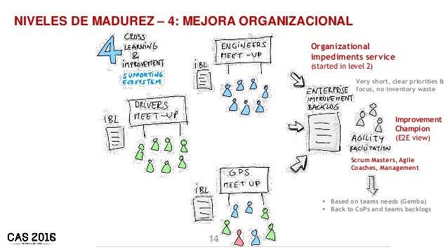 14 NIVELES DE MADUREZ – 4: MEJORA ORGANIZACIONAL Improvement Champion (E2E view) Organizational impediments service (start...