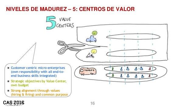 16 NIVELES DE MADUREZ – 5: CENTROS DE VALOR  Customer centric micro-enterprises (own responsibility with all end-to- end ...