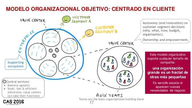 17 MODELO ORGANIZACIONAL OBJETIVO: CENTRADO EN CLIENTE Autonomy (and innovation) on customer segment decisions (why, what,...