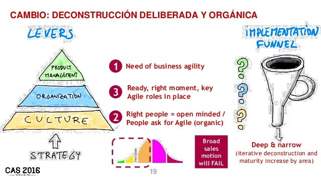 19 CAMBIO: DECONSTRUCCIÓN DELIBERADA Y ORGÁNICA 1 Need of business agility 3 Ready, right moment, key Agile roles in place...