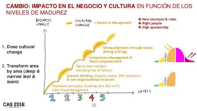 20 = impact in Management CAMBIO: IMPACTO EN EL NEGOCIO Y CULTURA EN FUNCIÓN DE LOS NIVELES DE MADUREZ Systems thinking (c...