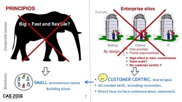 7 PRINCIPIOS Big = Fast and flexible? SMALL autonomous teams Building block  CUSTOMER CENTRIC, shared goal.  All needed ...