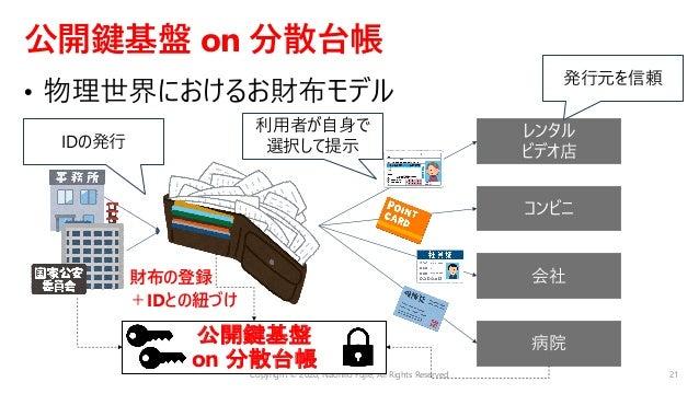 分散台帳(公開鍵基盤) ⾏政/キャリア/企業 など 個⼈のID Wallet アプリケーション Copyright © 2020, Naohiro Fujie, All Rights Reserved 22