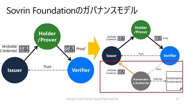 Sovrin Governance Framework https://docs.google.com/document/d/1WqUOqdTBc3JACIlRviJoWJRcJHTNTNzk9_As9v-jwrY Copyright © 20...