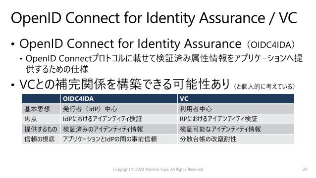 https://identity.foundation/presentation-exchange/ Copyright © 2020, Naohiro Fujie, All Rights Reserved 31