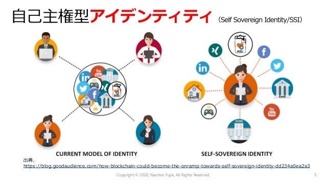 アイデンティティ 個⼈は、管理主体が介在すること なく、⾃⾝のアイデンティティを所有しコントロールできるべきである https://sovrin.org/faq/what-is-self-sovereign-identity/ ⾃分⾃⾝の意思を...