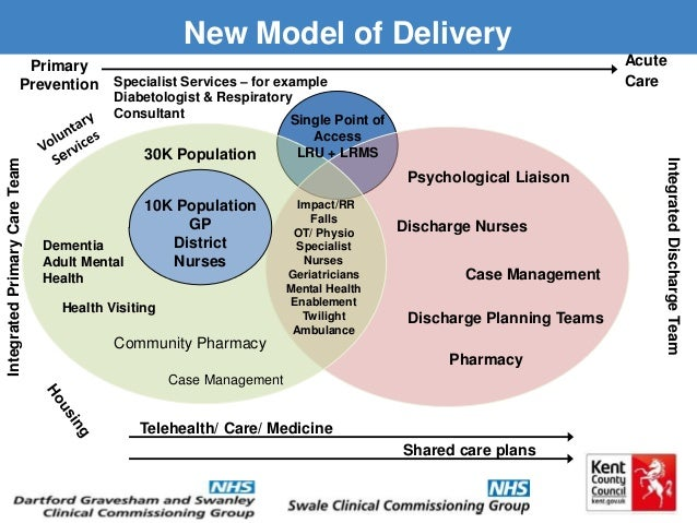 services delivery medical model public health model and human services model 5 trends driving the future of human services whatever the future of human services innovation looks like, the key for organizations is in making the most of the forces of change in alignment with.