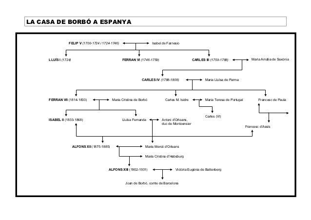 LA CASA DE BORBÓ A ESPANYA                 FELIP V (1700-1724 i 1724-1746)                         Isabel de Farnesio     ...