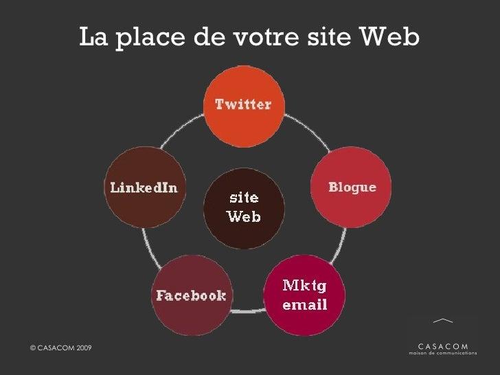 La place de votre site Web