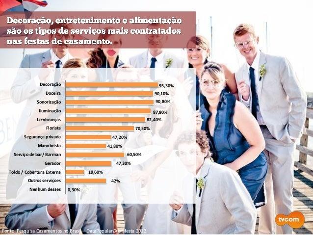 Fonte: Pesquisa Casamentos no Brasil – DataPopular/Abrafesta 2012 95,30% 90,10% 90,80% 87,80% 82,40% 70,50% 47,20% 41,80% ...