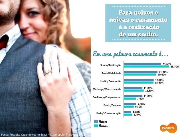Fonte: Pesquisa Casamentos no Brasil – DataPopular/Abrafesta 2012 Em uma palavra casamento é... Noivos Noivas 23,60% 21,30...