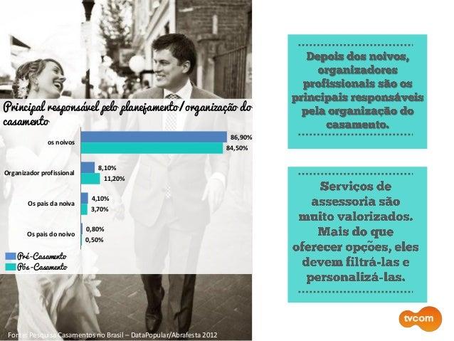 ~ Fonte: Pesquisa Casamentos no Brasil – DataPopular/Abrafesta 2012 Pré -Casamento Pós -Casamento Principal responsável pe...