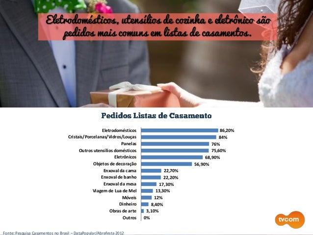 Fonte: Pesquisa Casamentos no Brasil – DataPopular/Abrafesta 2012 Eletrodomésticos, utensílios de cozinha e eletrônico são...