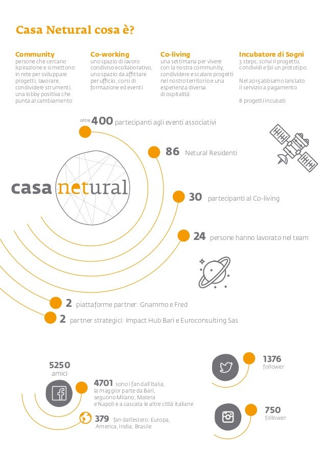 5250 amici 2 partner strategici: Impact Hub Bari e Euroconsulting Sas 2 piattaforme partner: Gnammo e Fred 24 persone hann...