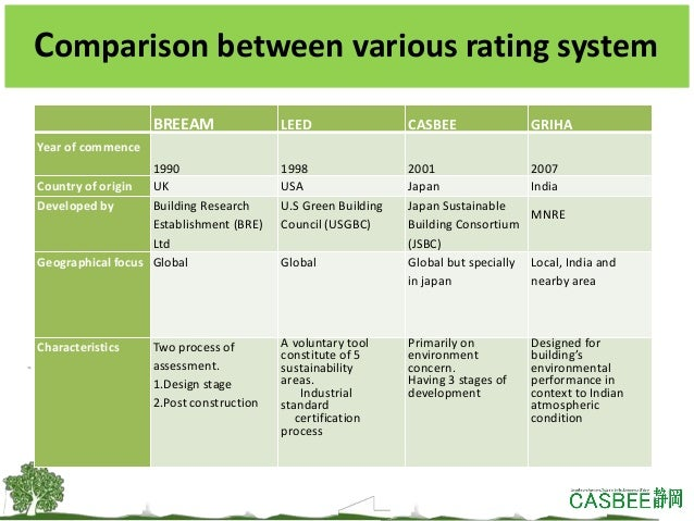 a comparison of building rating systems Original work is properly credited comparison between three most prevailing  green building rating systems of india 1himanshu agarwal, 2hari kumar  singh.