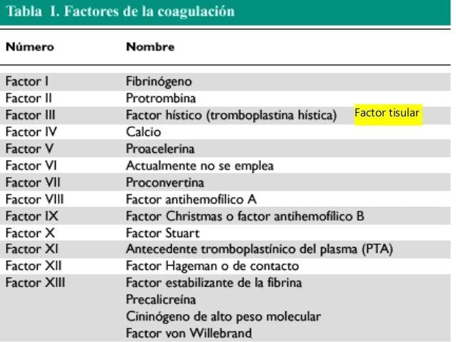 Resultado de imagen para factores de coagulacion