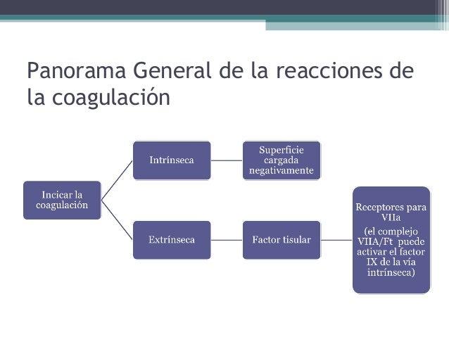 Panorama General de la reacciones dela coagulación• La evidencia actual señala que la activación  inicial del factor X se ...
