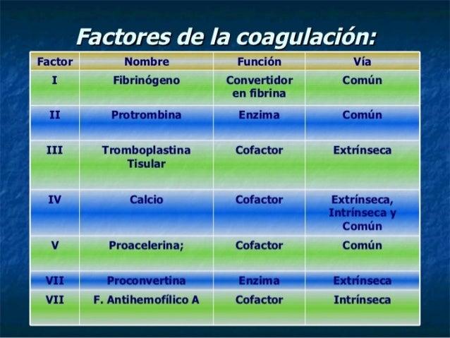 ANTIPLAQUETARIOS                      Lesión vascular   Exposición De                   Exposición De   Colágeno          ...