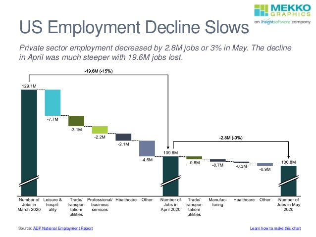 US Employment Decline Slows Private sector employment decreased by 2.8M jobs or 3% in May. The decline in April was much s...