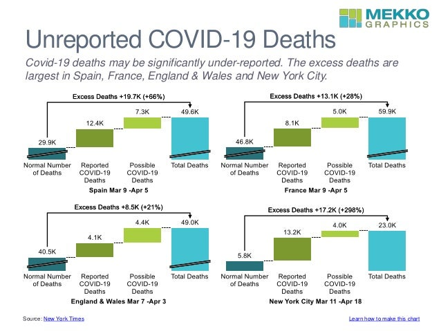 Unreported COVID-19 Deaths Covid-19 deaths may be significantly under-reported. The excess deaths are largest in Spain, Fr...