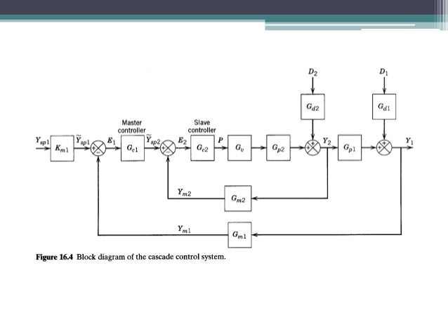 block diagram led lighting system block diagram examples control system cascade control system #8