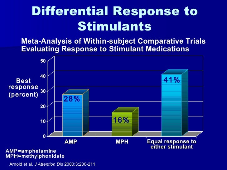 ADHD: Primary Care Perspectives