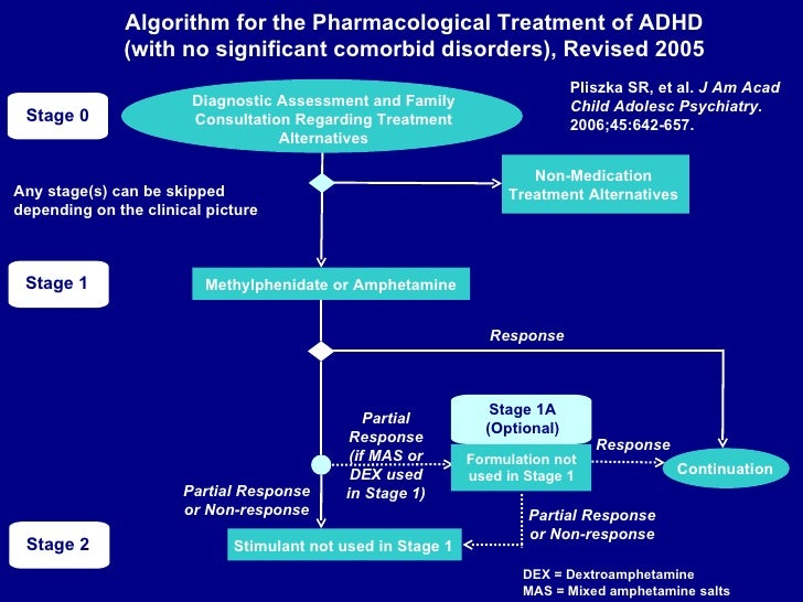 Treating adult adhd — pic 3