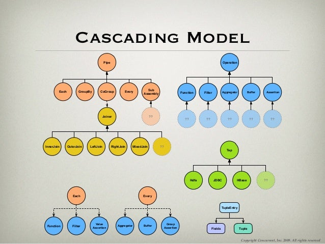 Cascading - A Java Developer's Companion to the Hadoop World